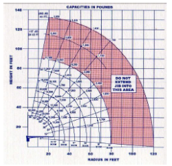 جزوه چگونه جدول بار جرثقیل ( Load chart ) را بخوانیم